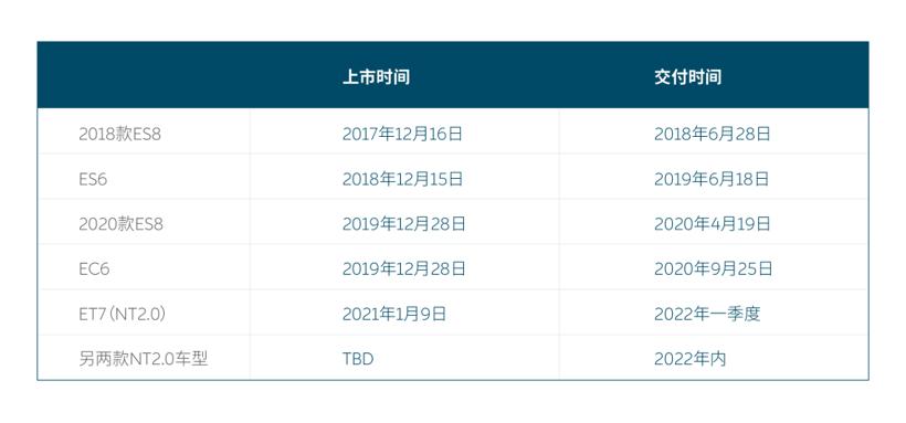 """小鹏理想""""会师""""港股,蔚来汽车何时""""归队""""?"""