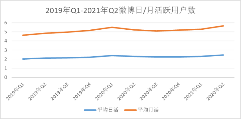 微博Q2净利润同比降59% 视频化进程提速缺乏内容护城河