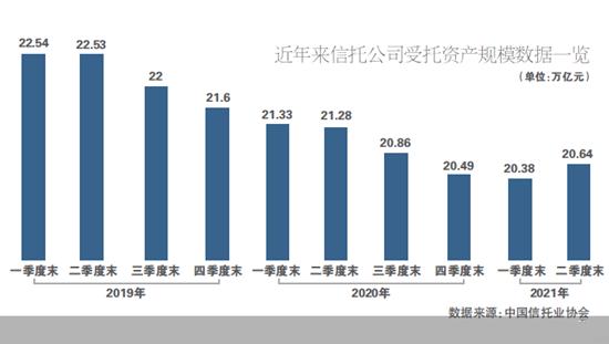 资管新规颁布逾三年 信托资产规模回升至20.64万亿元