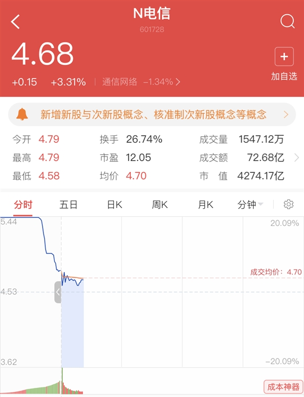 中国电信在A股上市交易 高开5.74%总市值达4375亿元