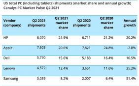 二季度美国个人电脑市场同比增长17% 台式电脑出现复苏迹象