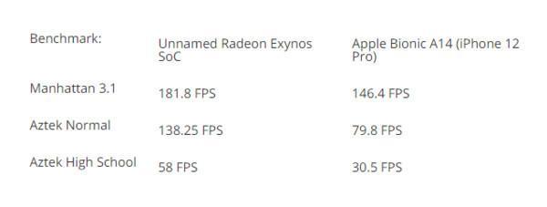 三星Exynos 2200芯片或将于年内亮相 搭载RDNA2芯片显示性能更强_中穆青年网