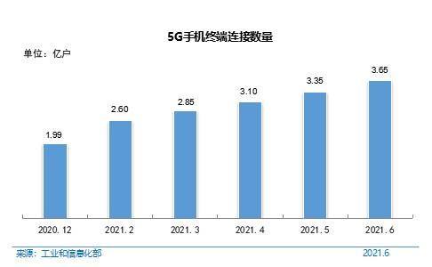 我国互联网普及率达71.6% 5G手机终端超3.6亿