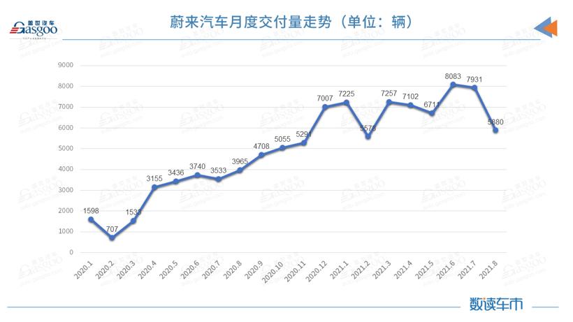 个别零部件供应严重受限 蔚来汽车8月交付量环比下降约25.9%