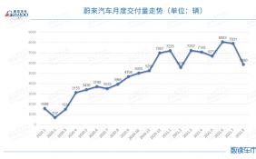 個別零部件供應嚴重受限 蔚來汽車8月交付量環比下降約25.9%