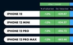 iPhone 13系列大概率本月发布 iPhone 12二手残值将跌去12%