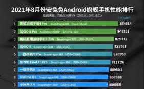 8月Android手机性能榜出炉 黑鲨游戏手机4 Pro占据榜首