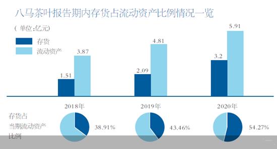八马茶叶创业板定位被问询 存货逐年递增研发费用率下降
