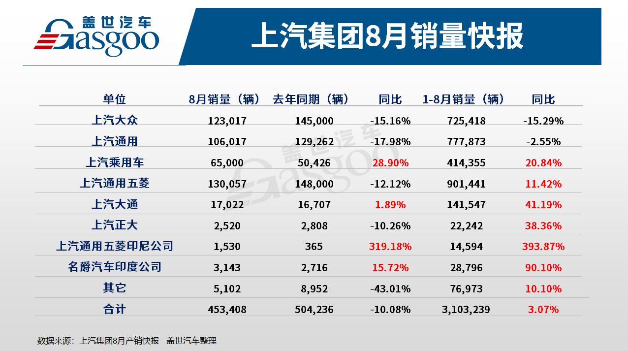 上汽集团8月销量下滑10% 新能源汽车和海外市场表现取得大幅增长