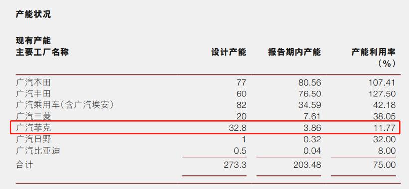 广汽菲克广州工厂即将停产 年内将完成主要产线设备转移
