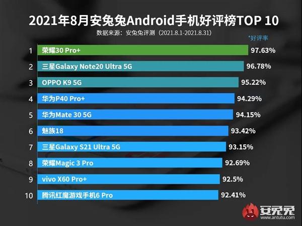 8月Android手机好评榜发布 千元机OPPO K9 5G跻身前三