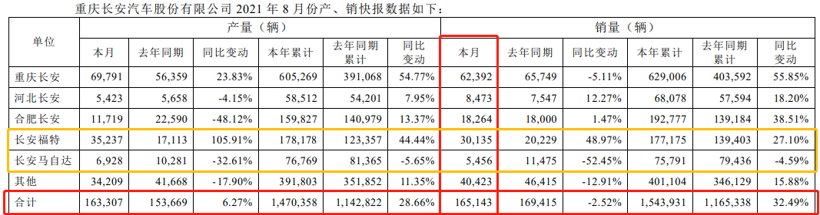 8月份长安汽车销量同比下降2.52% 长安自主、马自达销量低迷