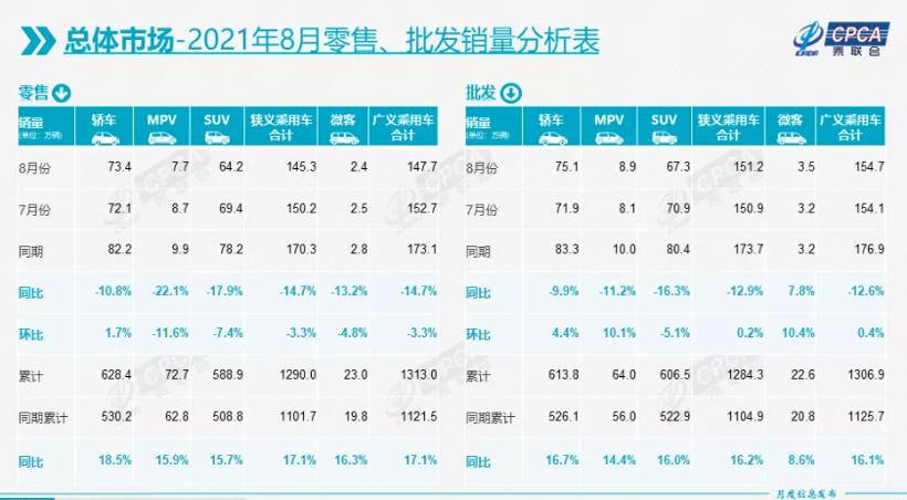 8月乘用车零售量同比下降14.7% 主流合资品牌下降明显
