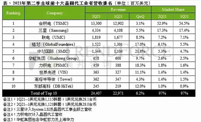 华虹集团合并营收增至6.58亿美元 跻身全球半导体代工第六位