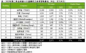 華虹集團合并營收增至6.58億美元 躋身全球半導體代工第六位