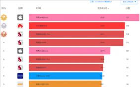 骁龙898 GPU跑分曝光 持续性能输出优于苹果A15和三星Exynos 2200