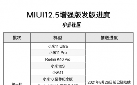 MIUI 12.5增强版第二批升级即将发布 7款机型预计10月底完成推送
