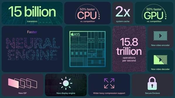 网友质疑A15芯片的CPU较上代无提升,真实原因曝光