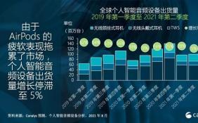 二季度TWS出货量创三年来新低 苹果小米三星出货量分列前三