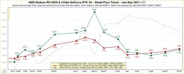 欧洲市场显卡价格再迎回升 整体显卡价格溢价70%左右