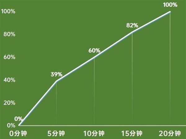 低电量模式真能为手机续命?测评结果来了!