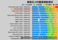 iPhone13系列开箱视频解禁 iPhone13ProMax续航测试表现优秀