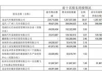 北汽蓝谷暴涨模式终结 ARCFOX产品市场败走