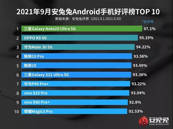 9月Android手机好评榜出炉 三星Galaxy Note20 Ultra 5G夺冠