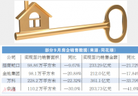 百强房企9月业绩不及8月 房地产行业短期承压