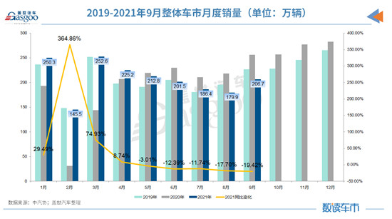 9月汽车销量同比降19.6% 芯片供应不足乘用车产销下降明显