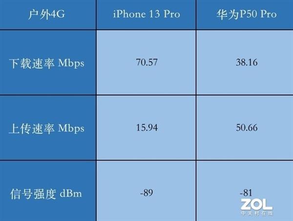 通话质量差信号弱 iPhone 13被曝出信号问题