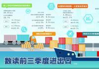 进口价扬出口升温 四季度我国进出口形势迎考