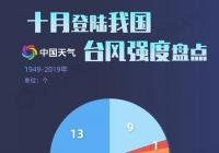 台风圆规登陆海南琼海 成今年以来影响华南的最强台风