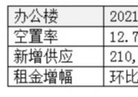 北京办公楼市场需求显著复苏 季度净吸纳量创近三年高点