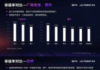 10月中国汽车保值率研究:雷克萨斯保值率领先