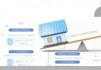 房地产调控政策持续加码 新房价格止涨转跌