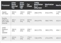苹果M1 Max GPU跑分曝光 最高功耗不过60W