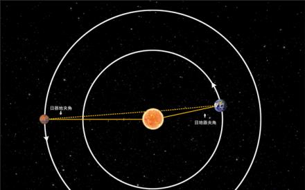 天問一號安全度過首次日凌 探測器與地球測控通信恢復正常_中穆青年網