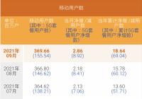 中国电信前三季度净利同比增长24.7% 9月5G用户数净增892万