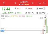 江淮汽车前三季度净利润约1.95亿元 同比增长360%