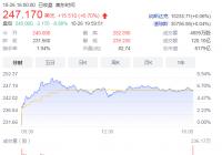 AMD三季度净利同比增长137% 英伟达股价创新高市值破6000亿美元